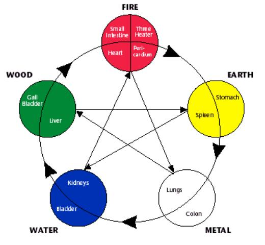 The Five Element Theory of Natural - 27.3KB